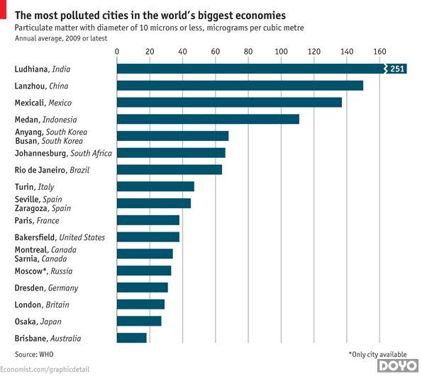 北京污染不是最严重!看看国内哪个才是第一吧