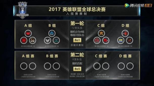 《英雄联盟》S7分组确定:EDG将在小组赛遭遇SKT