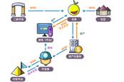 SuperFox:打造从技术到流量的区块链版Steam生态平台
