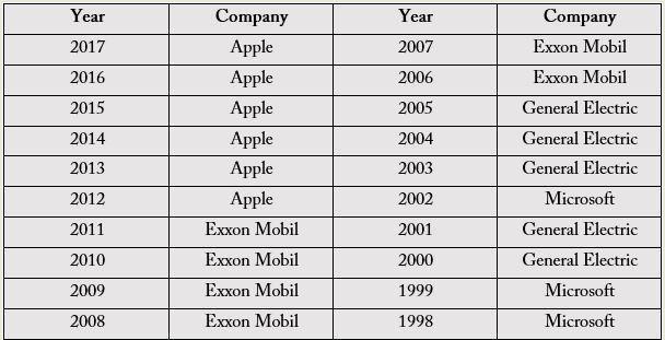 微软取代苹果:已经成为全球市值最大上市公司