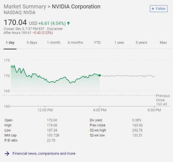中美贸易战暂停 AMD领衔、美国半导体公司股票普涨