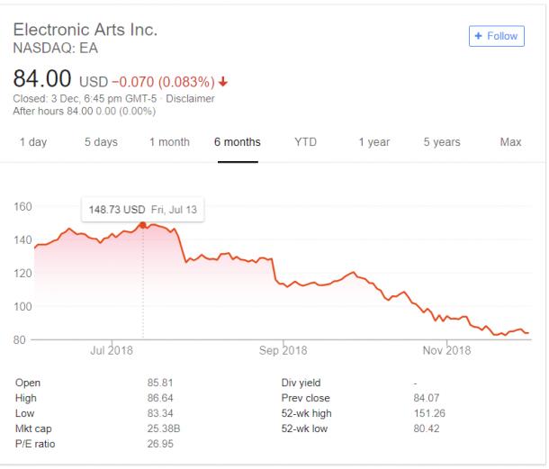 《战地5》负面消息缠身 EA股价半年来狂降44%