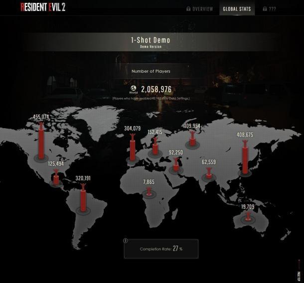 《生化危机2:重制版》Demo下载人数超过200万