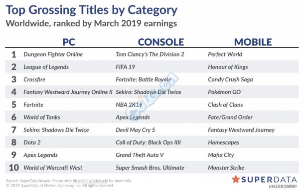 2019年3月全球游戲市場報告 《DNF》穩定全球第一