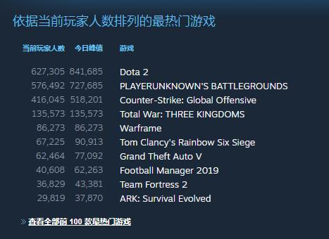 《全面戰爭:三國》Steam好評率85% 啟動問題已修復