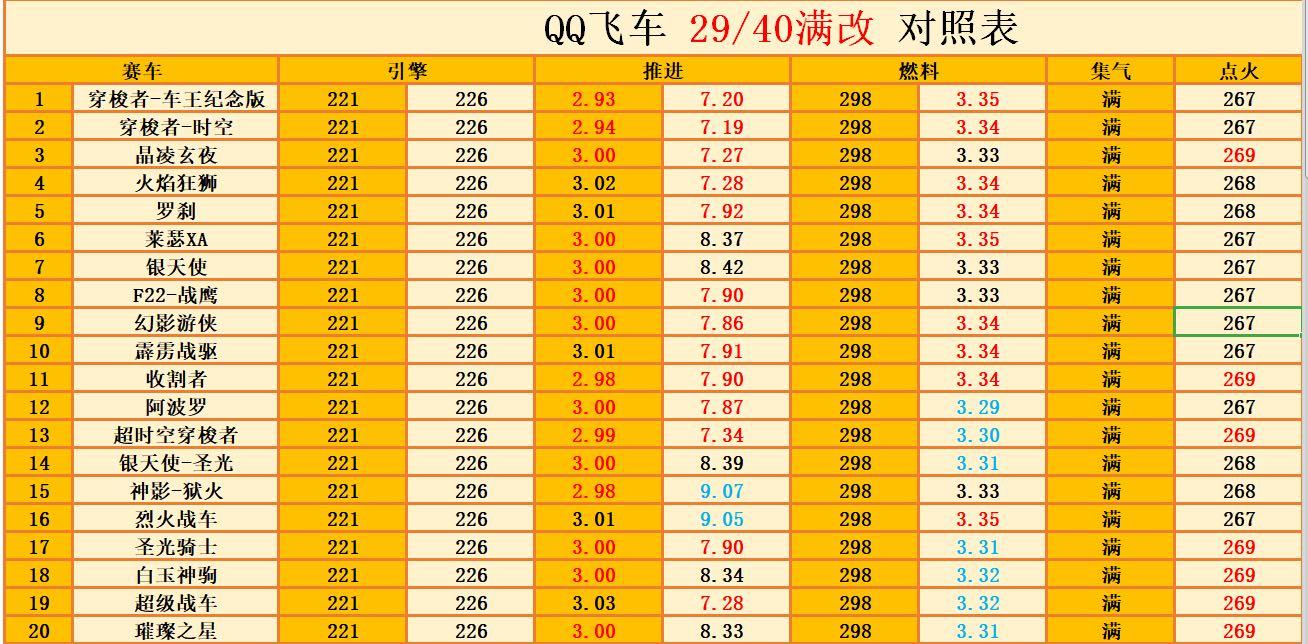 QQ飞车顶尖A车性能排行 顶尖A车选择