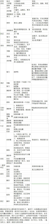 模拟江湖新手村剧情任务一览表