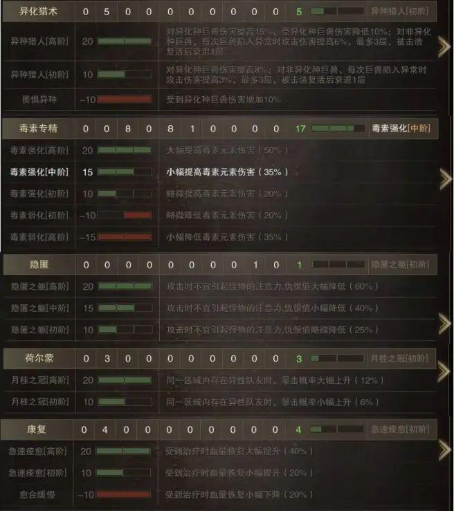 猎魂觉醒毒素武器防具推荐及萌新冻尾蝎防具效果一览