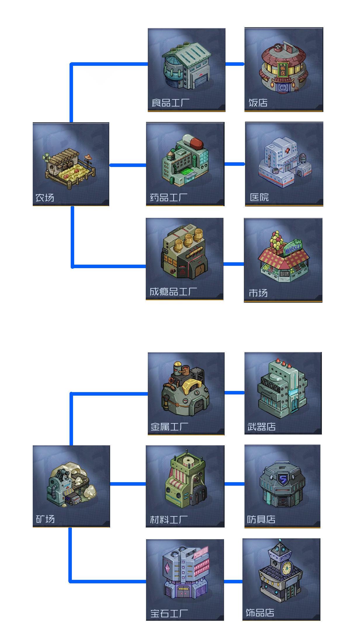 <b>幸存者小镇建筑作用与关联详解</b>