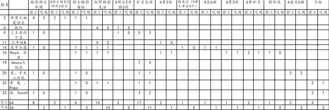 云顶之弈9.20卡组胜率排名 骑士阵容登顶