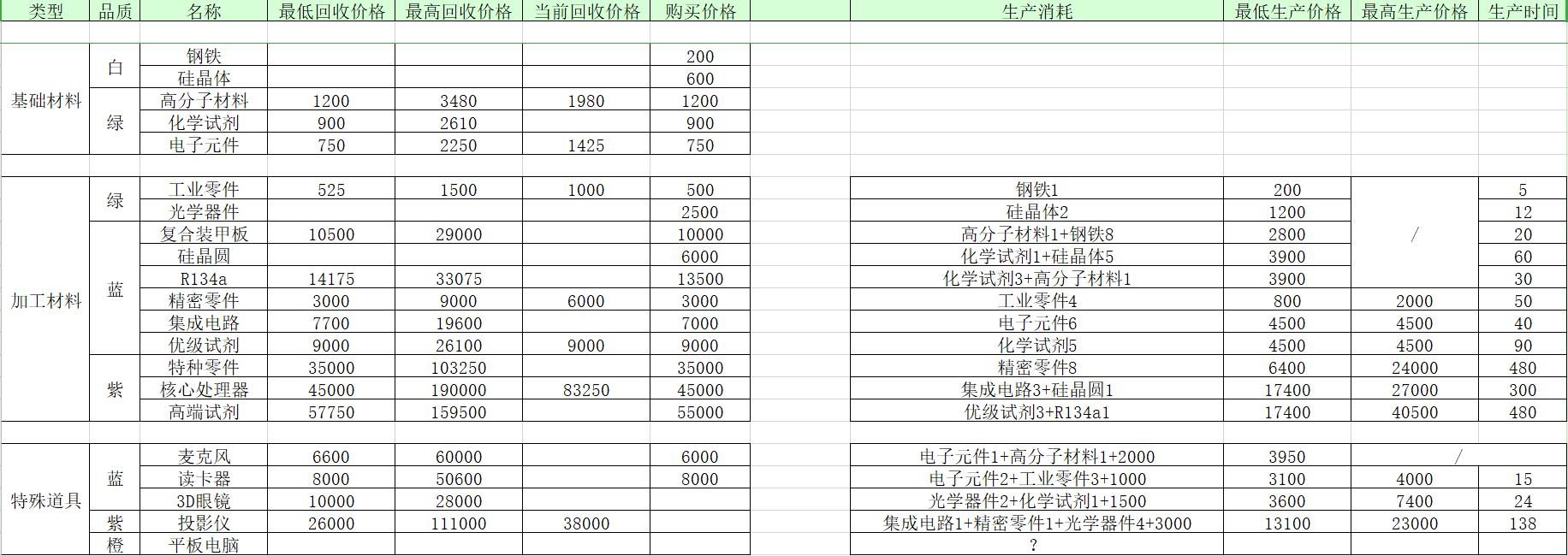 魂器学院有关材料制作和回收一览表