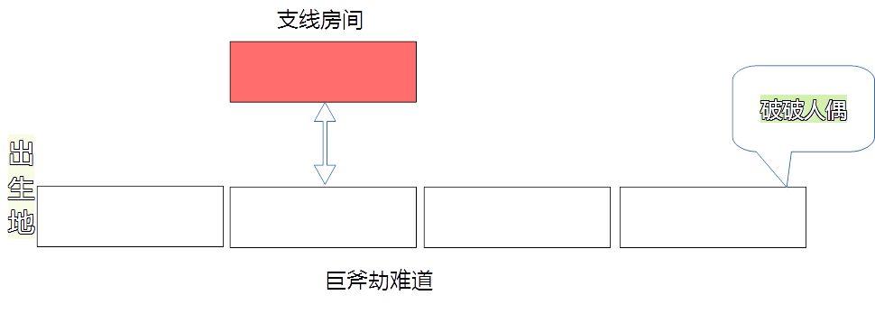 <b>影之刃3巨斧劫难道攻略 巨斧劫难道道具及拿法详解</b>