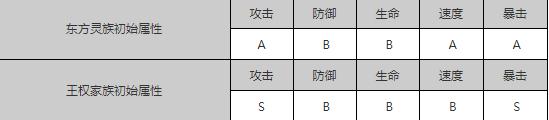 狐妖小红娘手游主角选择推荐 主角选什么好
