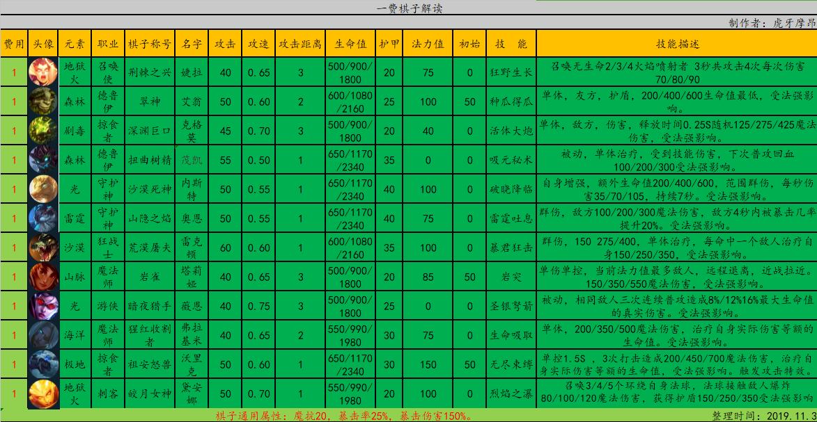 云顶之弈9.22版本低费英雄排名 最强低费棋子效果分析