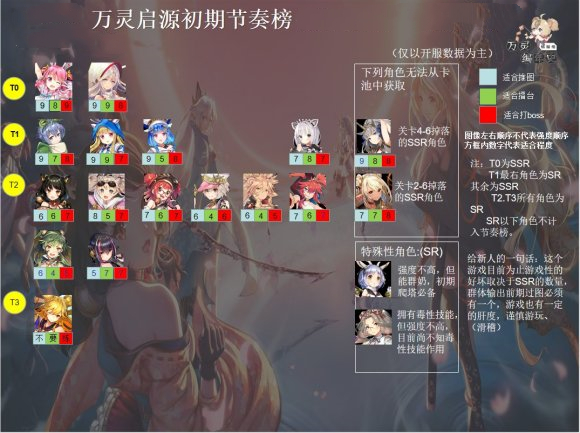 All souls open beta character strength ranking