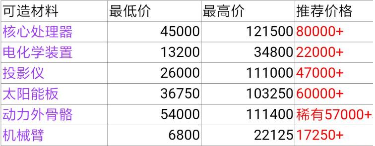魂器学院回收商店商品价格一览表