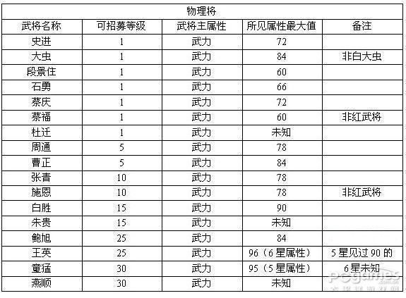 QQ水浒武将属性一览表 QQ水浒常见武将单项最高属
