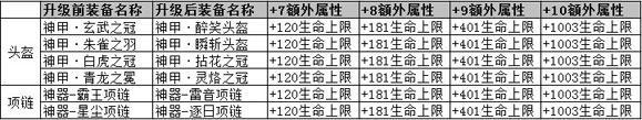 仙侠六档神甲神器百炼升级后附加属性表