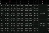 battlebrothers战场兄弟1.4版本全红装数据一览
