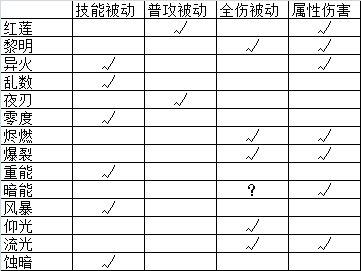 战双帕弥什哪些角色比较强 战双帕弥什构造体排行榜