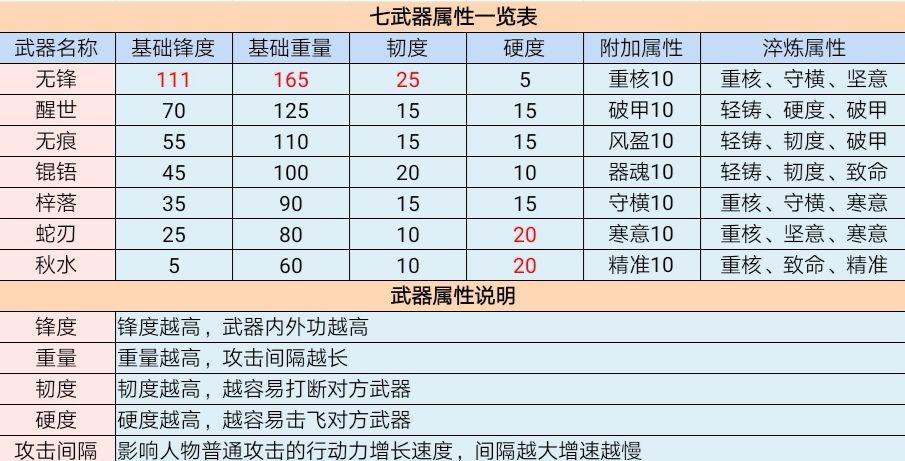 江湖悠悠手游七武器属性介绍 七武器淬炼及打磨、锻造攻略