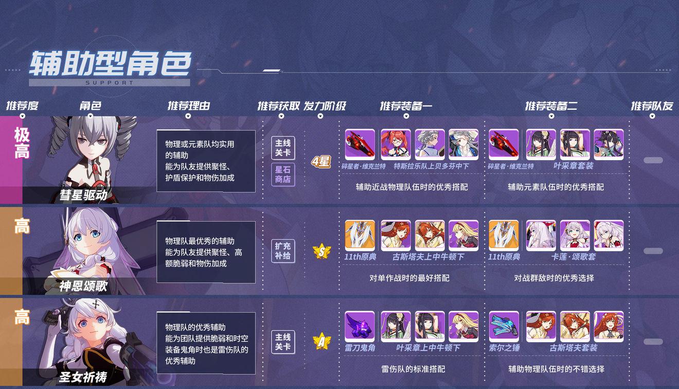 崩坏3 3.6版本辅助女武神排名 3.6最强辅助角色一览