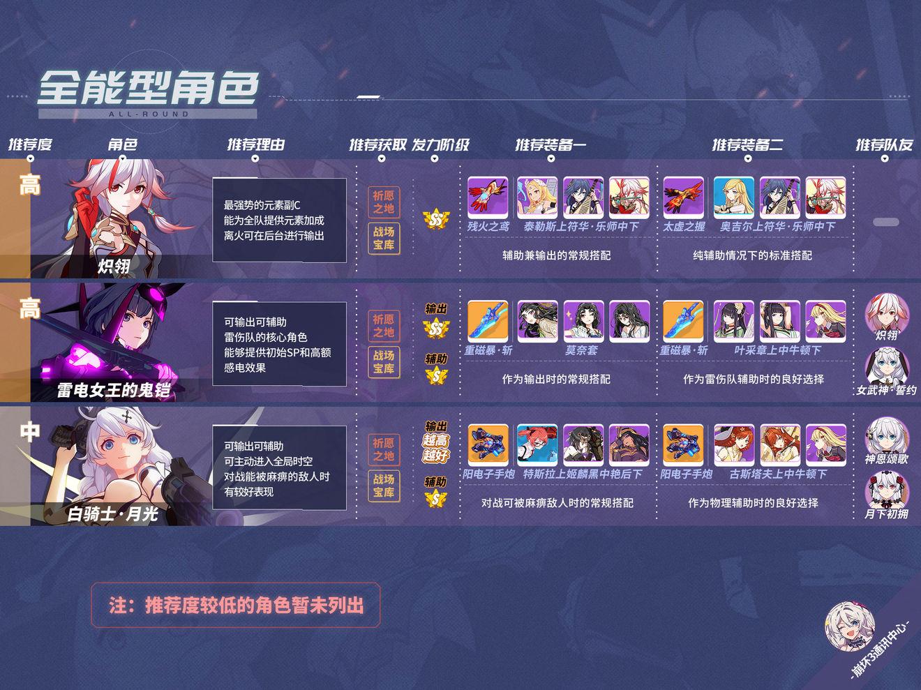 崩坏3 3.6版本全能女武神排名 3.6最强全能角色一览