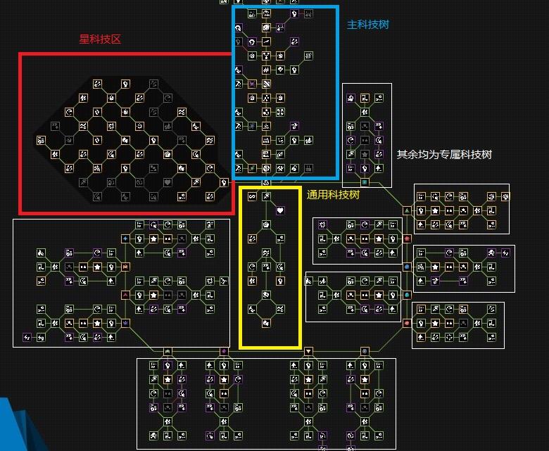 塔防模拟器科技树大全 各类型科技树一览