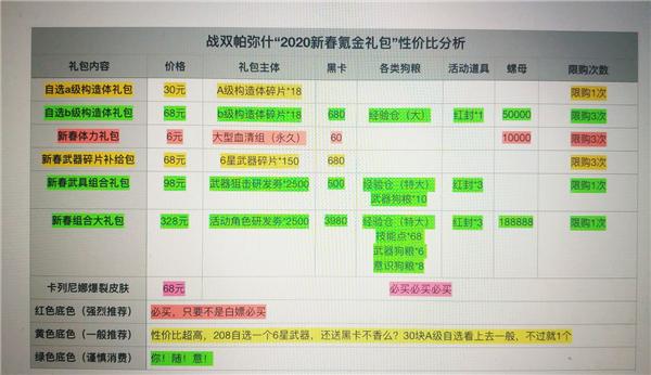 战双帕弥什2020年新春氪金礼包购买推荐榜