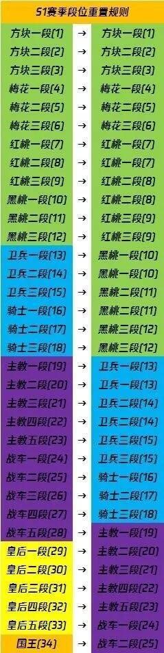 王牌战士赛季段位继承规则介绍 王牌战士赛季结束段位怎么继承
