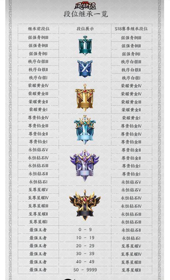王者荣耀s19赛季段位继承规则一览 s19赛季段位继承图