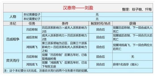 皇帝成长计划2汉惠帝本纪速刷心得分享