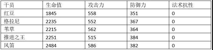 明日方舟风笛同类干员数据对比 风笛满属性数据一览