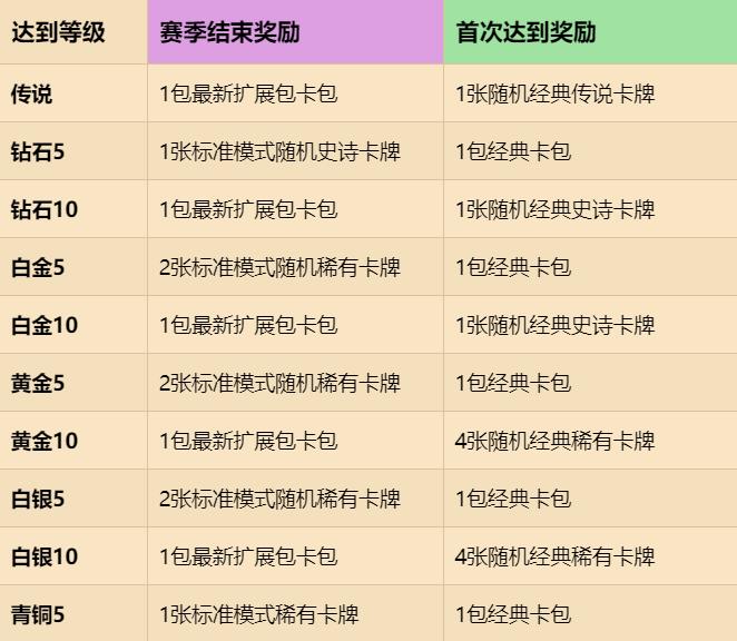 炉石传说17.0赛季排名奖励一览 17.0版本赛季排名奖励改动介绍