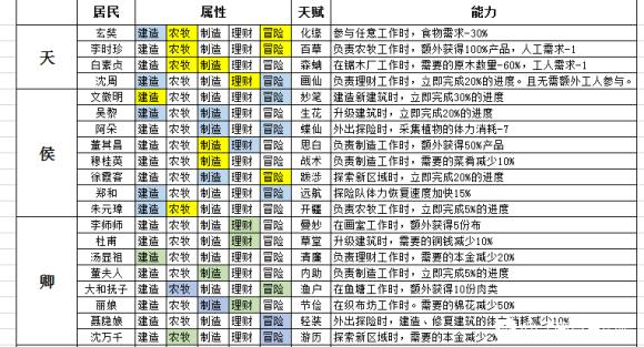 江南百景图居民属性能力汇总表