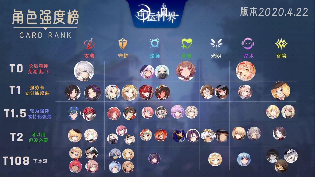 命运神界角色强度排行榜 最新角色节奏榜一览