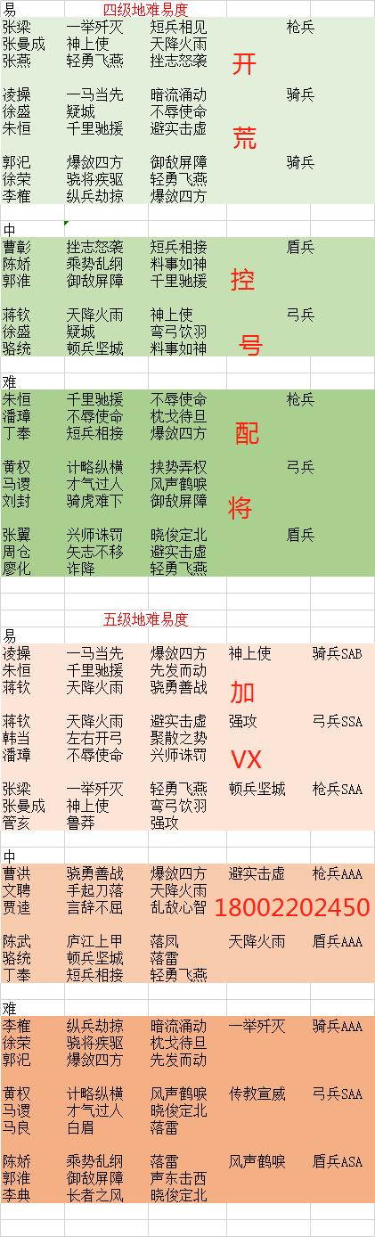 三国志战略版pk赛季开荒难易度分析