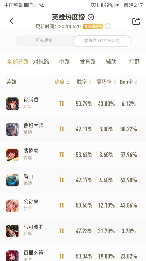 王者荣耀2020年5月最新英雄排名大全 5月英雄节奏榜一览