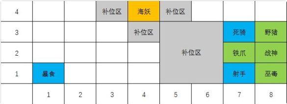 战歌竞技场4亡灵4哥布林阵容搭配推荐 4亡灵4哥布林上分攻略