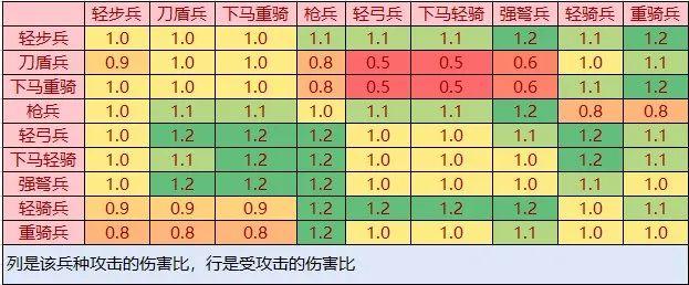 汉末霸业兵种克制数据一览
