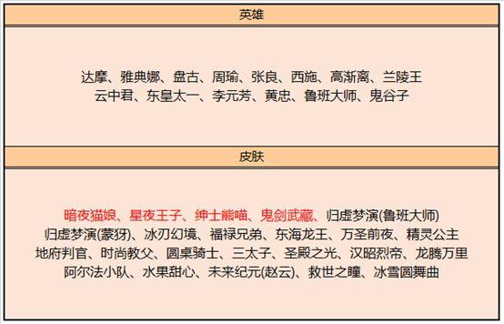 王者荣耀s20赛季皮肤商店更新内容 皮肤商店上新一览