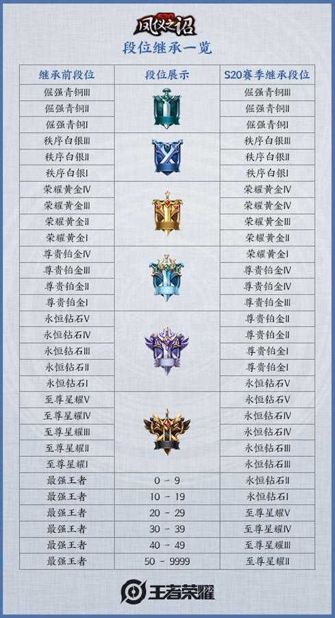 《【煜星娱乐登录地址】王者荣耀S21赛季段位继承一览 S21赛季段位结算说明》