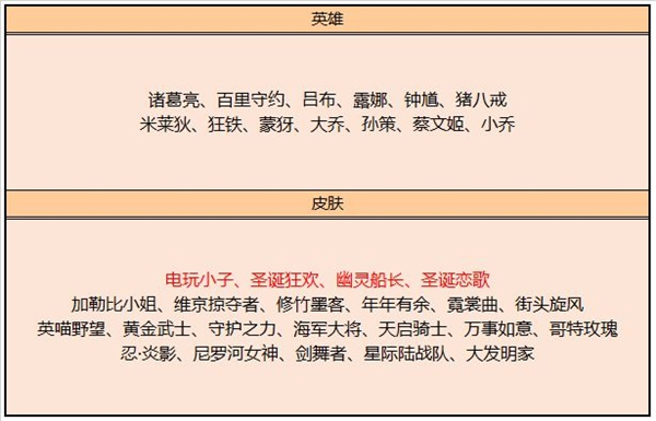 王者荣耀7月21日碎片商店更新介绍 7月21日碎片商店新增皮肤一览