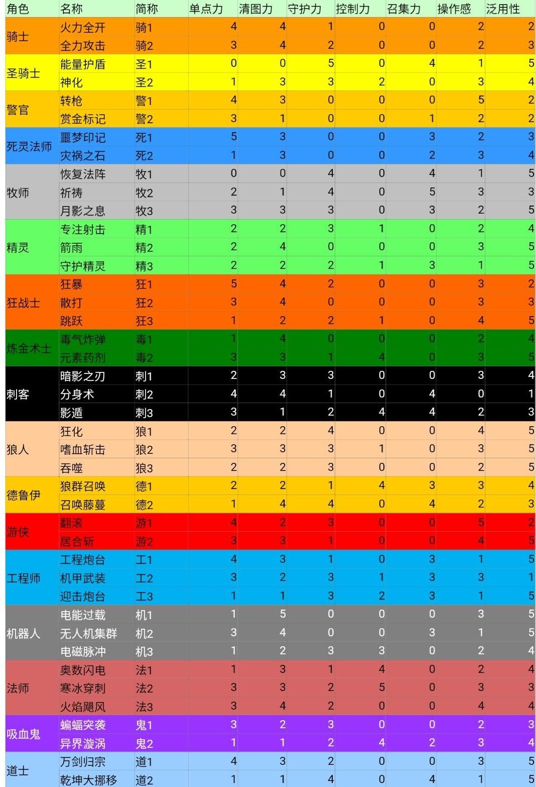 《【煜星app注册】元气骑士全角色技能强度评测 全角色技能能力数值解析》
