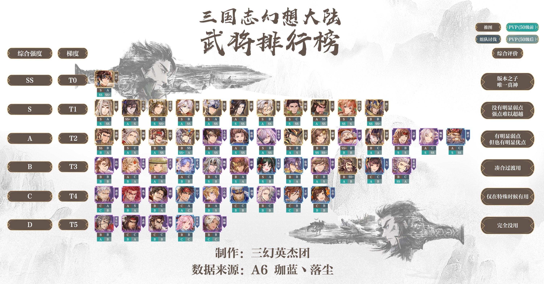 三国志幻想大陆武将排行榜 T1武将推荐