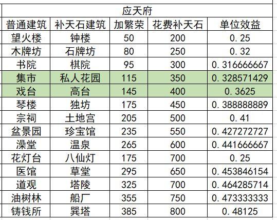 江南百景图40级前娱乐建筑收益一览 应天及苏州娱乐建筑收益详解