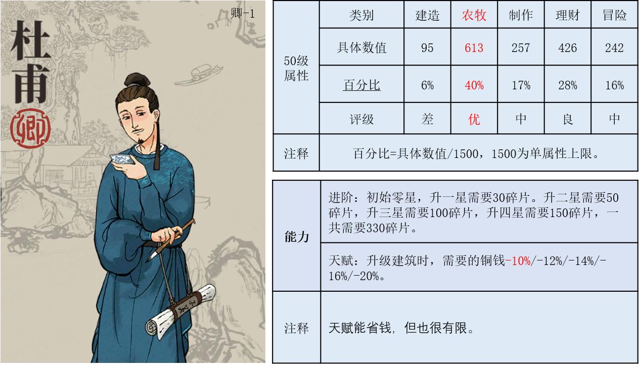 江南百景图杜甫使用攻略 杜甫珍宝选择推荐