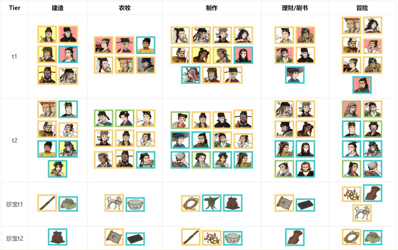 江南百景图全人物工作推荐 角色工作推荐优先级汇总