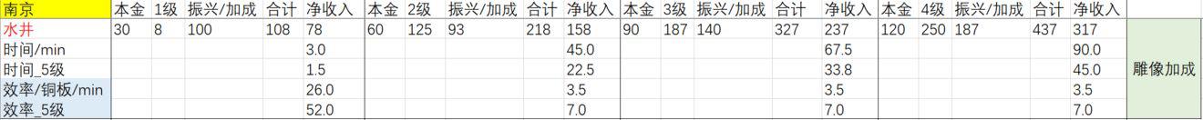江南百景图店铺收益排名汇总 应天府与苏州府店铺收益指南