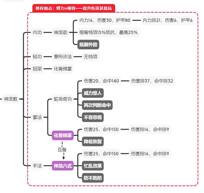 江湖论剑神龙教玩法指南 神龙教加点、功法及打法攻略